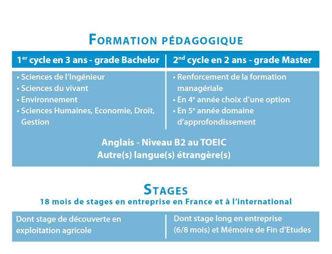 Tableau Formations France Agro³