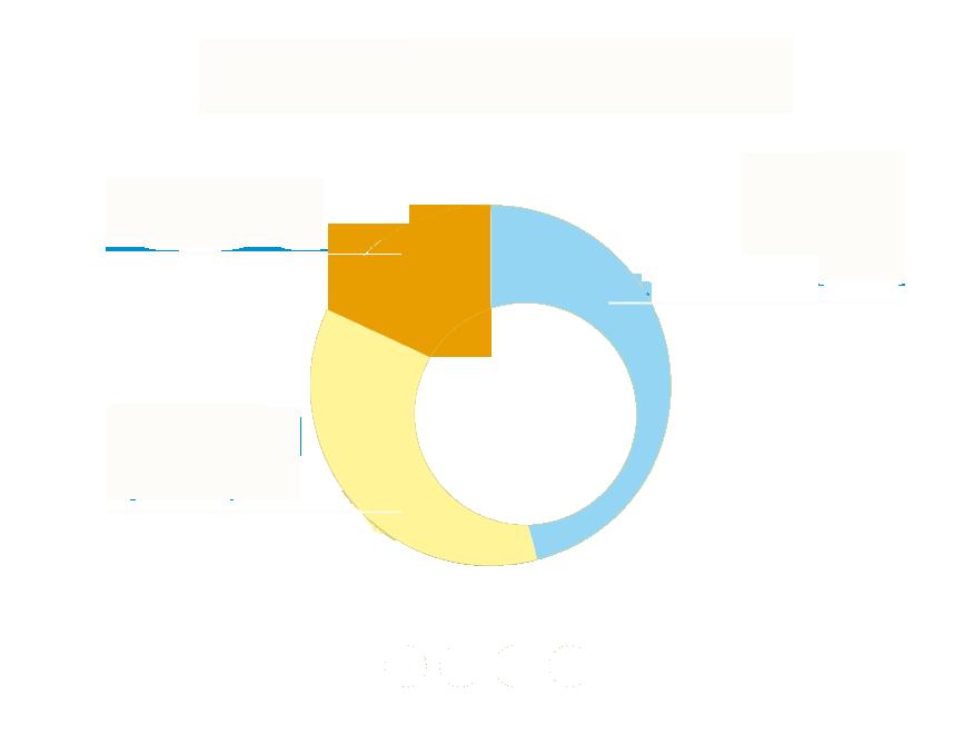 Schéma métiers d'avenir France Agro³